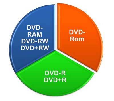 Support all DVD Burner Devices and DVD Discs
