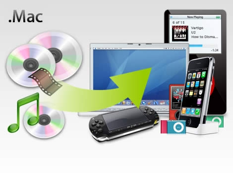 DVD to MP4 on Mac